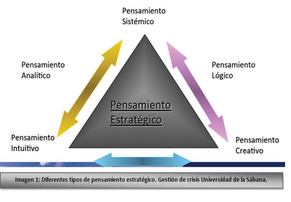 ¿Cómo aplicar el pensamiento preactivo para la gestión de la estrategia de medios sociales? (1/2)