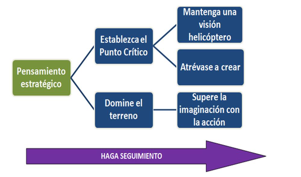 ¿Cómo aplicar el pensamiento preactivo para la gestión de la estrategia de medios sociales? (2/2)