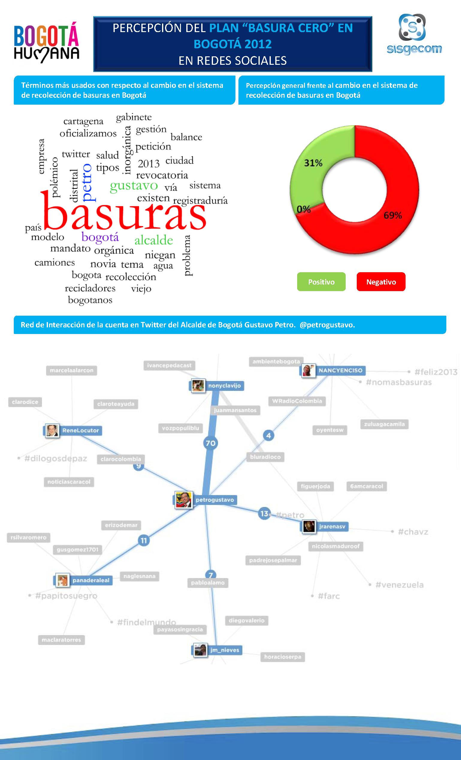 Crisis De La Basura En Bogota Mapa Mental