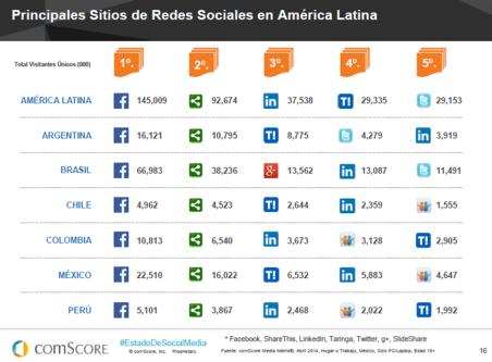 Las redes sociales más visitas en América Latina