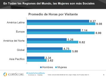 México es el país con más alcance en redes sociales