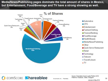 Industrias más consumidas en internet