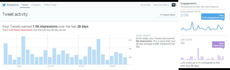 Analítica de Twitter