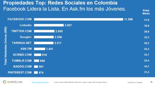 Estudio Comscore en Colombia